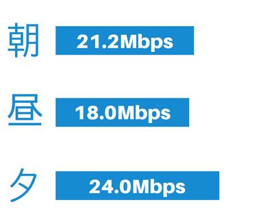 ワイモバイルの通信速度(半年間の平均)